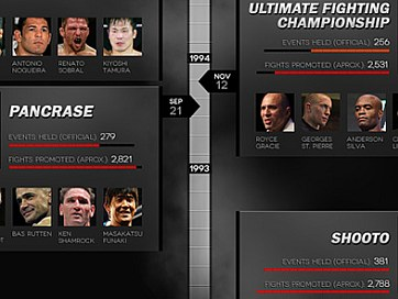 A Lineal History: MMA Promotions Infographic
