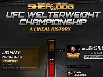 A Lineal History: UFC Welterweight Championship Infographic